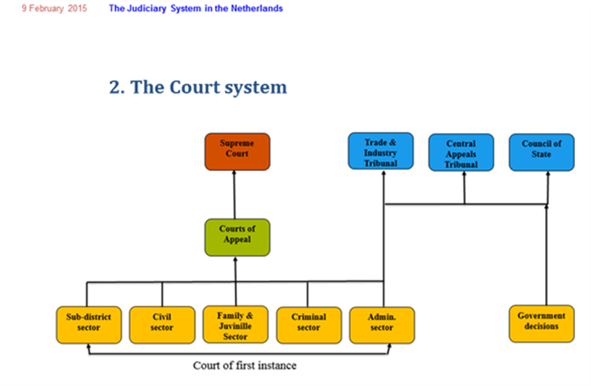 Image of the Dutch court system