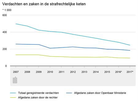 Grafiek die daling van geregistreerde criminaliteit, afgehandelde zaken door het OM en rechter  weergeeft