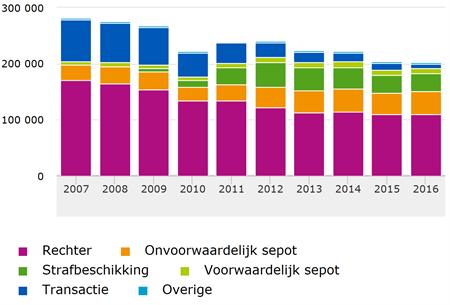 Grafiek waarbij duidelijk te zien is dat het aantal beslissingen van het OM de afgelopen jaren terugloopt